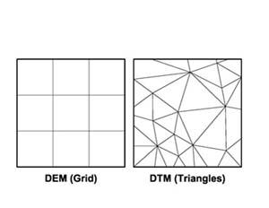 schema DEM - DTM