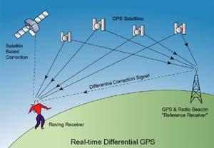 costellazione di satelliti GPS